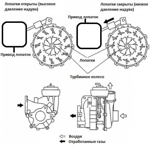 ремонт турбины на рендж ровер спорт 3.6
