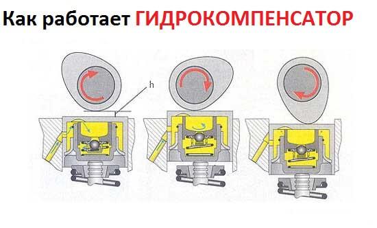 Как работает гидрокомпенсаторы 2.2 Freelander 2
