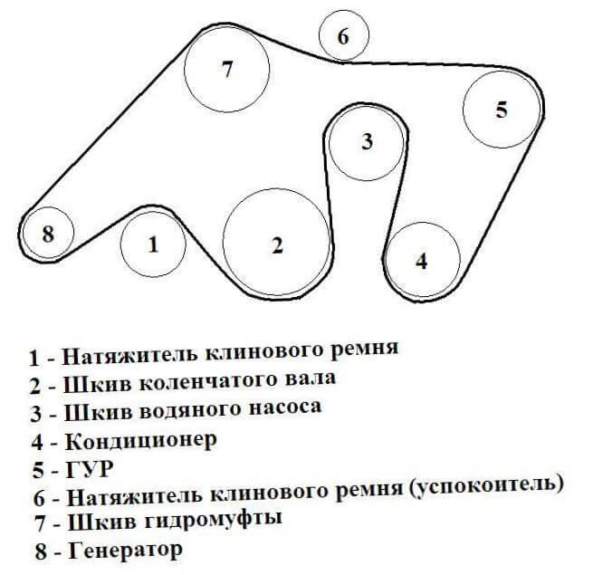Замена ремней на Дискавери 4, схема инструкции